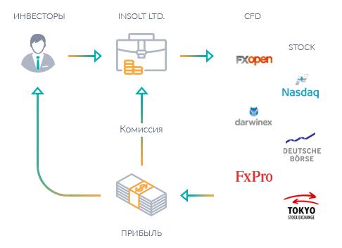 Схема работы Insolt