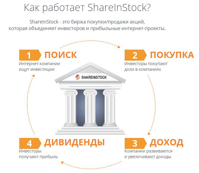 Принцип работы биржи стартапов shareInStock