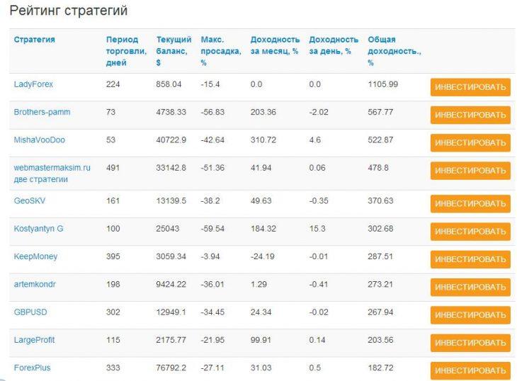 Amarkets рейтинг ПАММ управляющих