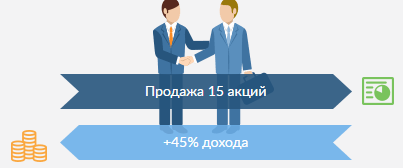 Продажа акций стартапа