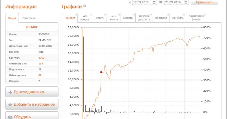 FXOpen ПАММ график доходности