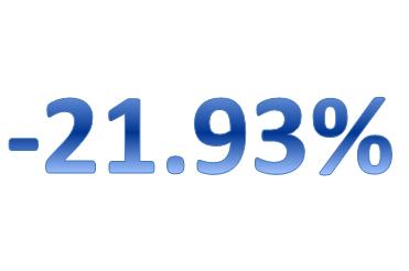 -21.93
