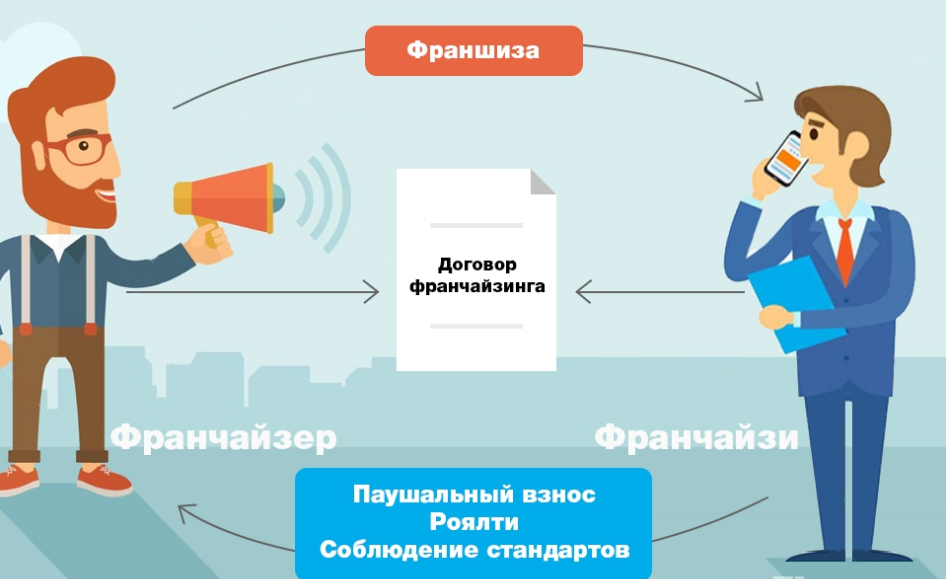 Франшиза до 100000 рублей: каталог
