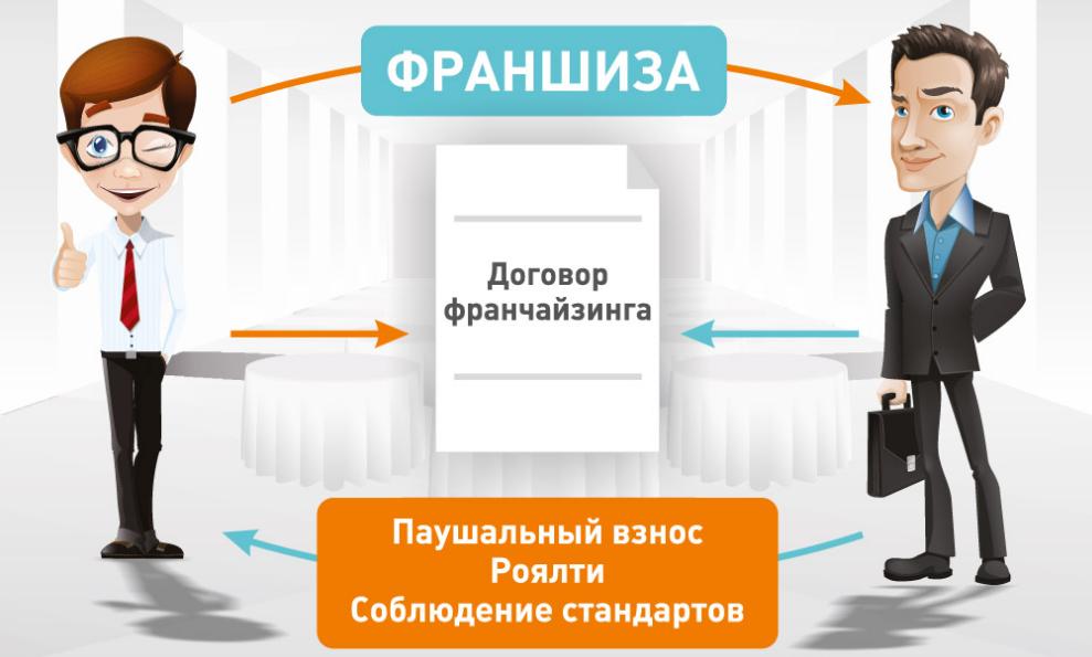Франшиза до 500 000 рублей – каталог