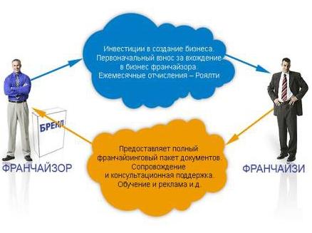 бизнес идеи с вложением 50000 рублей: франшиза