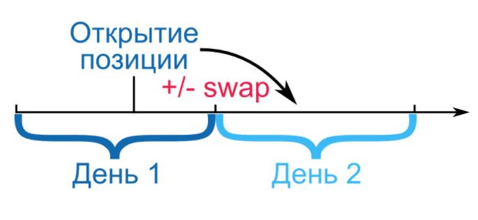 Валютный своп – диаграмма