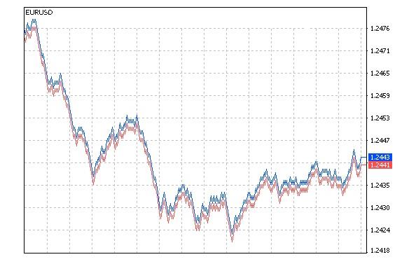 Сделки своп на графике