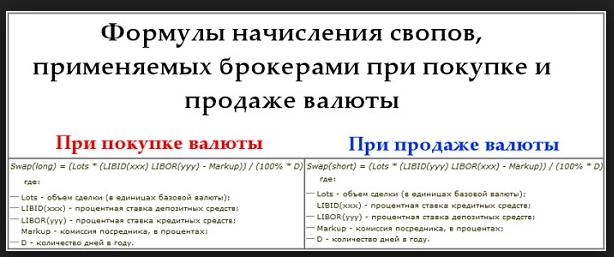 Валютный СВОП (пример)